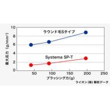 他の写真2: ライオン Systema SP-T 歯ブラシ 12本入